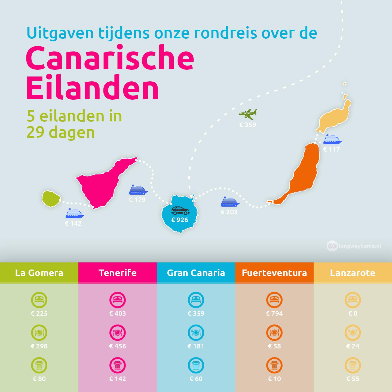 Eilandhoppen op de canarische eilanden wat kost dat - Centraal eiland om te eten ...